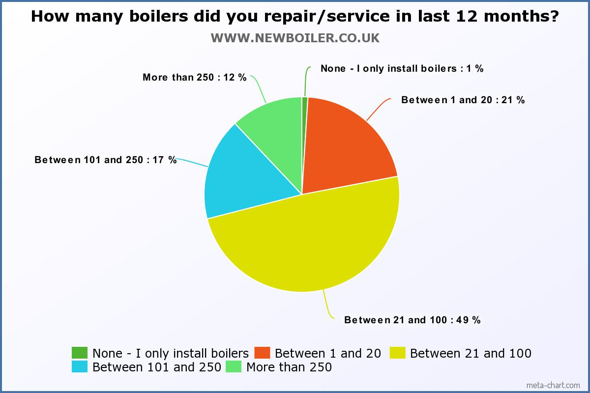 How many boilers did you repair or service in the last 12 months?