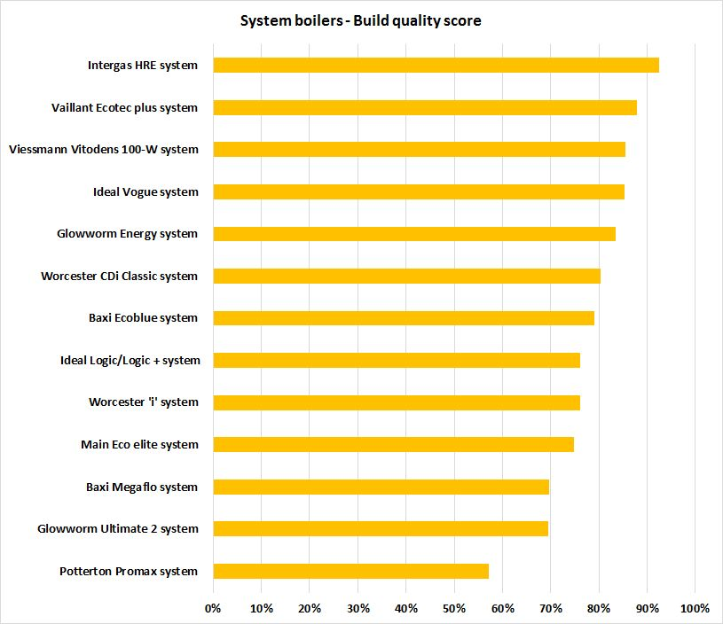 Best system boiler build quality